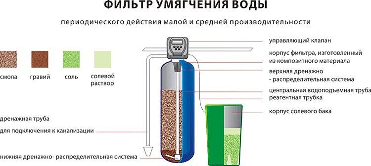 Способы умягчения воды при химводоподготовке